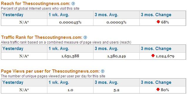 Scouting News Numbers Near Zero!